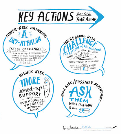 Key actions for the year ahead as voted for at HAGA Annual Public Meeting 2015 - Copyright Scriberia 2015 www.scriberia.co.uk